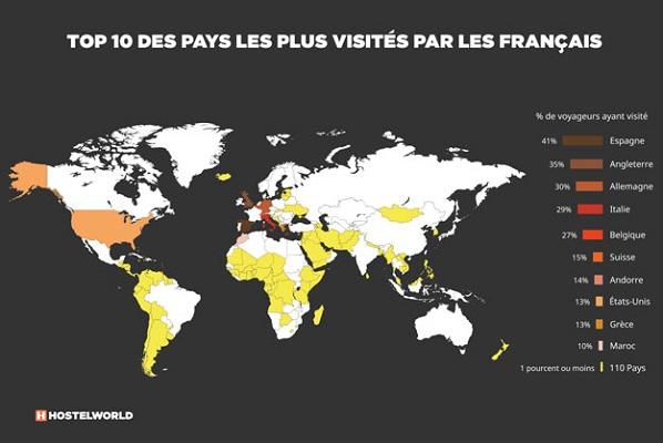 Où les Français voyagent-ils principalement?